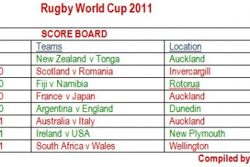 Rugby Chart